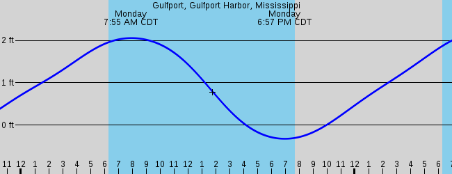Gulfport, MS Marine Weather and Tide Forecast