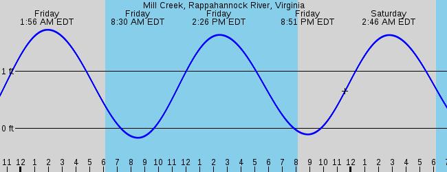 White Stone Va Marine Weather And Tide Forecast